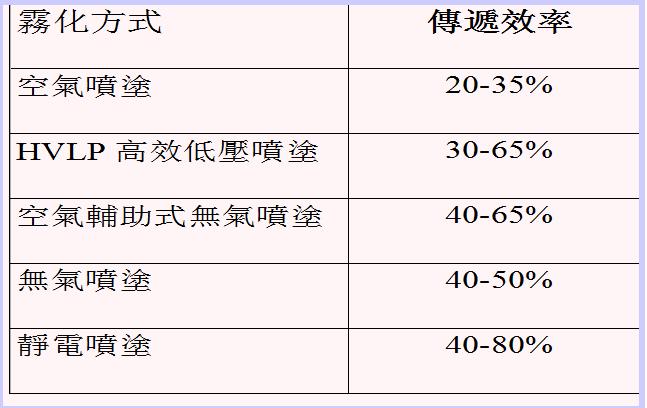 HVLP低压温风喷涂系统与空气喷涂传递效率对比图