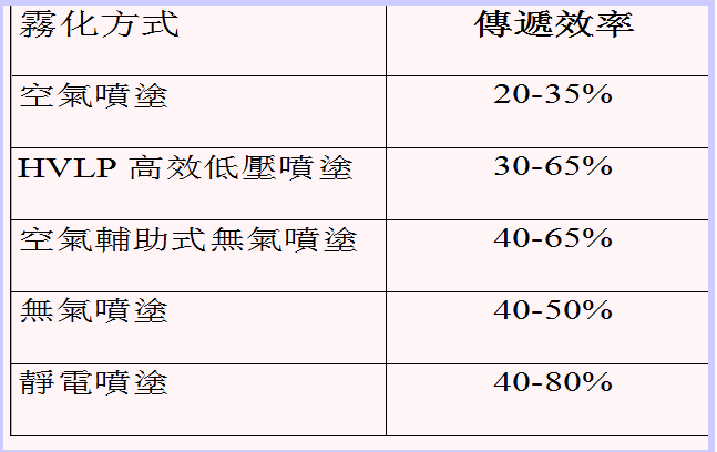 HVLP低壓溫風噴涂系統與空氣噴涂傳遞效率對比圖