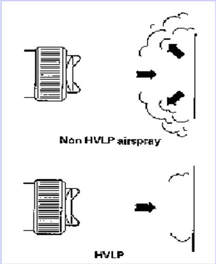 空气喷涂与HVLP低压温风喷涂效率演示